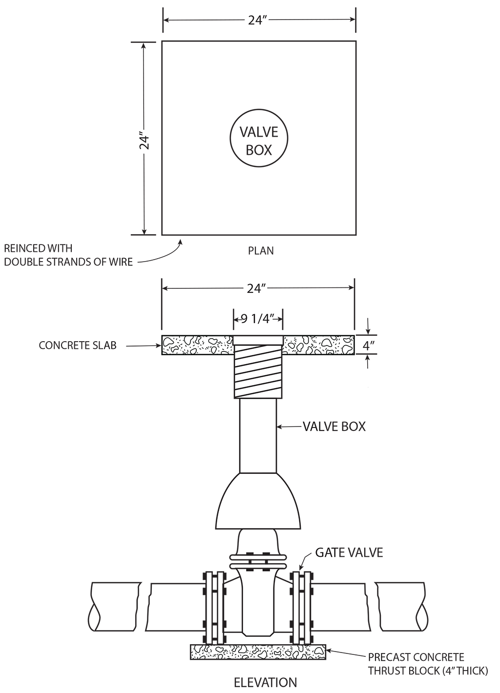 Valve Box Pads Southern Meter Box